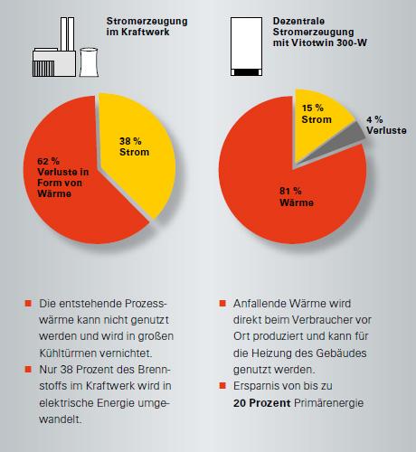 Vergleich dezentrale Stromerzeugung