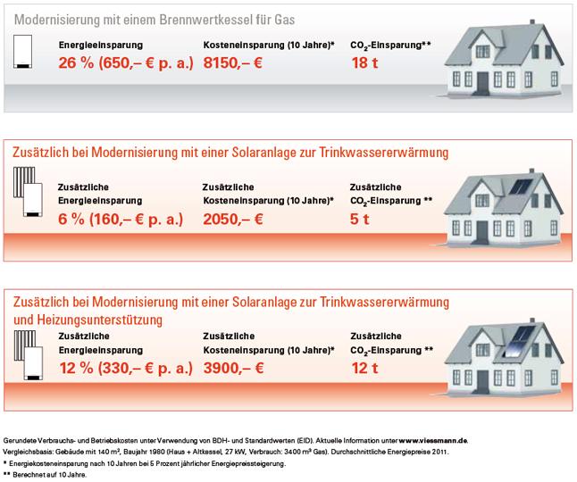 Vergleich Heizung Gasheizung